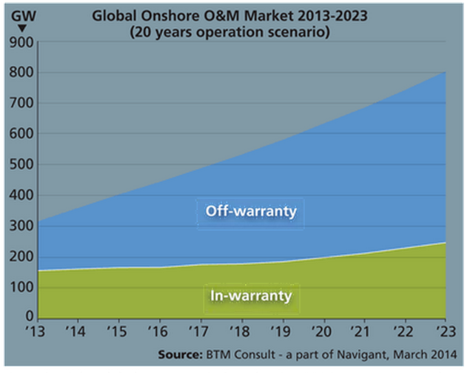 Growth of Global Onshore Wind Market for O&M, in Warranty and off Warranty: 2013-2023. Credit: Navigant.
