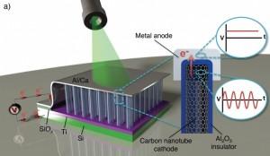 Luz solar directamente convertida en corriente continua mediante una rectena óptica de nanotubos de carbono.